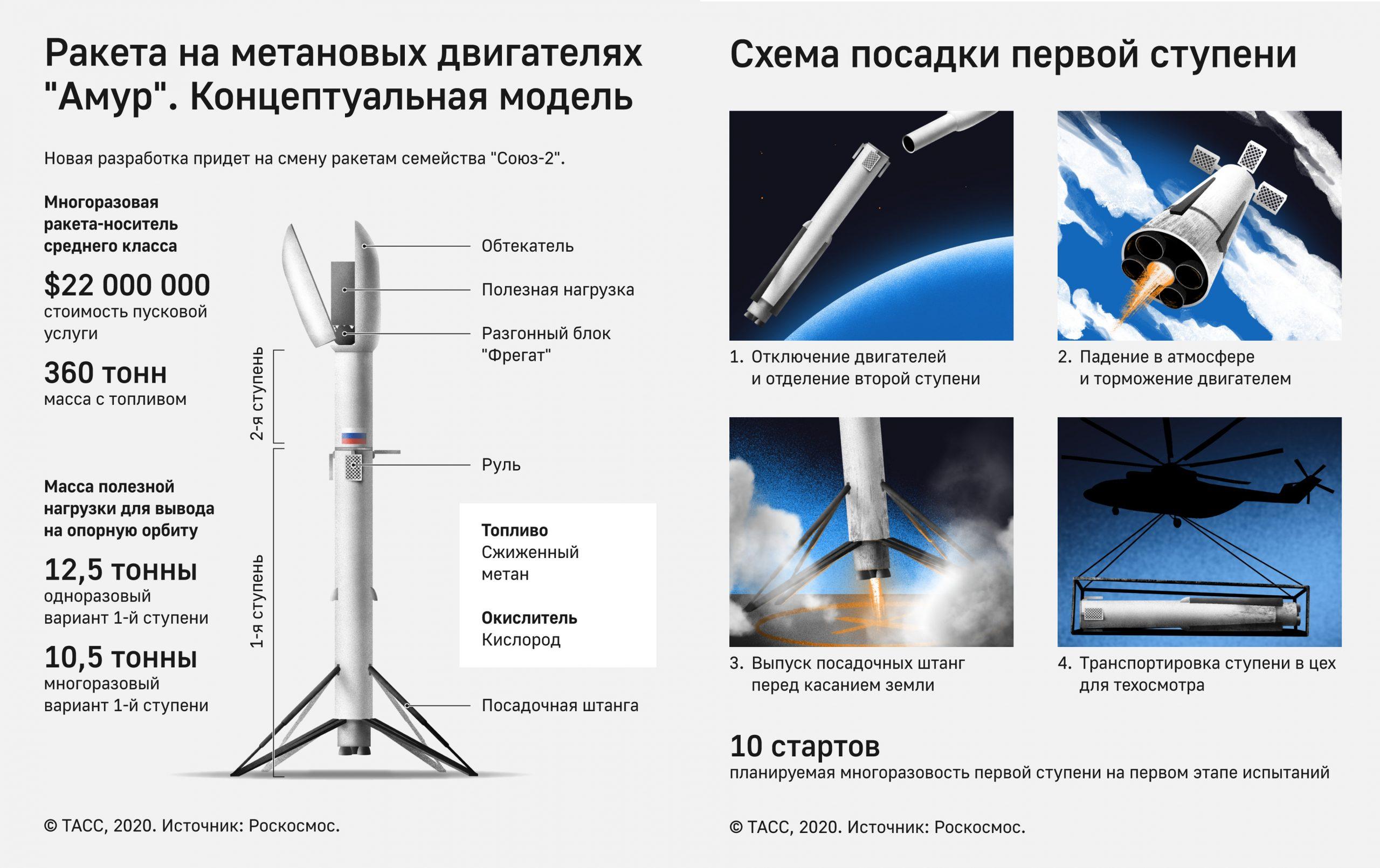 Ракета Амур